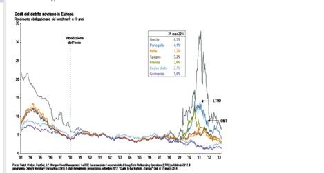 I rendimenti dei titoli governativi nell'area euro fino al 2013
