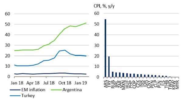 L'inflazione è un problema grande ma tocca esclusivamente i due Paesi(Fonte: Thomson Datastream, Schroders Economics Group)