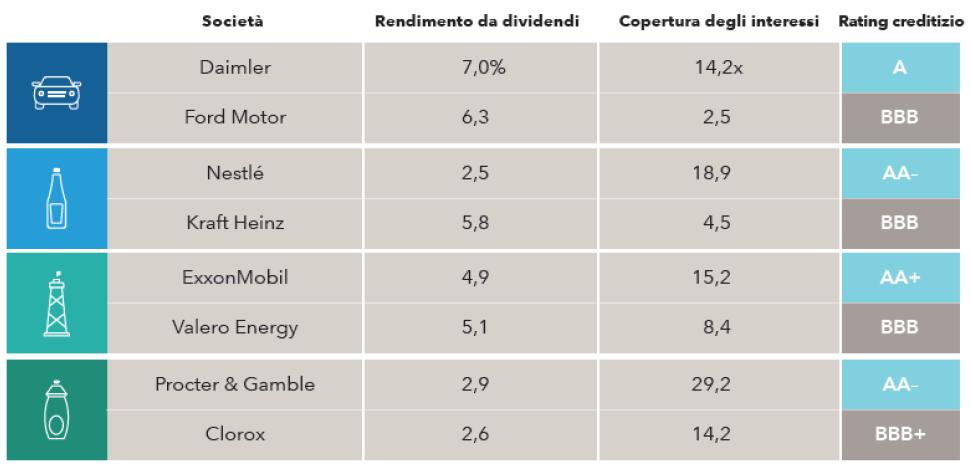 Le società con un indebitamento gestibile sono più in grado di mantenere i dividendi (Fonte: FactSet via Capital Group)