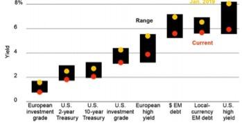 Rendimenti dei vari comparti del reddito fisso da inizio 2019 (giallo) a oggi (rosso)