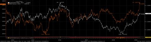 Rendimenti Treasury Usa 10 anni (linea bianca) e oro (linea arancione) negli ultimi 5 anni (Fonte: Bloomberg)