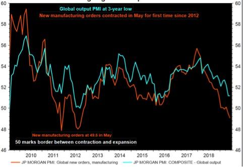 Indice Pmi Jp Morgan composito globale. In rosso gli ordini all'industria manifatturiera (Fonte: Refinity Datastream)