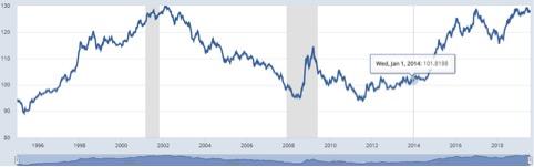 Dollaro vs le altre valute globali ponderato per gli scambi. Recessioni in grigio (Fonte: Federal Reserve System)