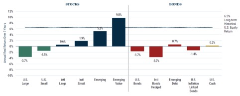 Ritorno atteso a 7 anni dalle principali asset class globali (Fonte: GMO)