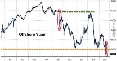 Yuan offshore vs dollaro Usa