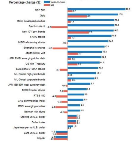 Performance delle asset class globali da inizio anno (blu) e nel terzo trimestre (rosso)