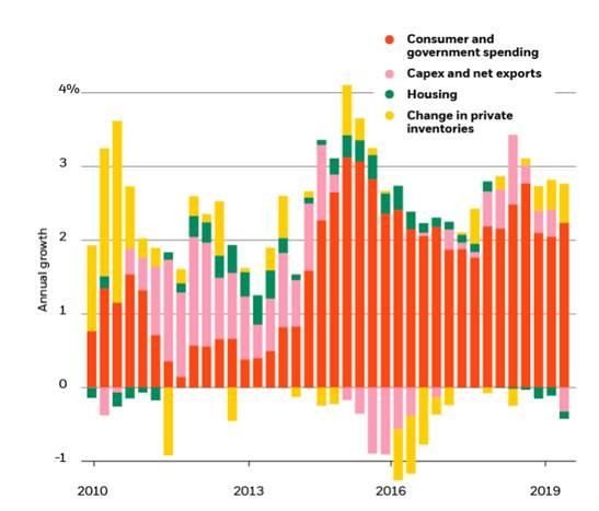Composizione del Pil Usa 2010-2019 (scala sinista crescita annua)