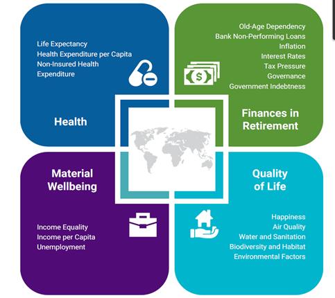 I quattro ambiti che compongono il Global Retirement Index. Dall'alto a sinistra, in senso orario: salute, benessere finanziario, qualità della vita e benessere materiale