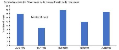 Obbligazioni a breve termine rappresentate dai Treasury a 2 anni; obbligazioni a lungo termine rappresentate dai Treasury a 10 anni (Fonte: Bloomberg)