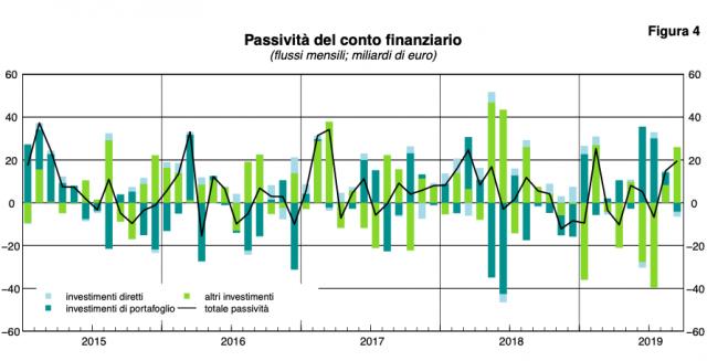 (Fonte: Banca d'Italia)