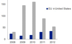 Risoluzioni bancarie negli Stati Uniti e nella Ue a confronto (Fonte: Bce)