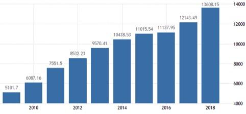 Dieci anni di Pil cinese in miliardi di dollari