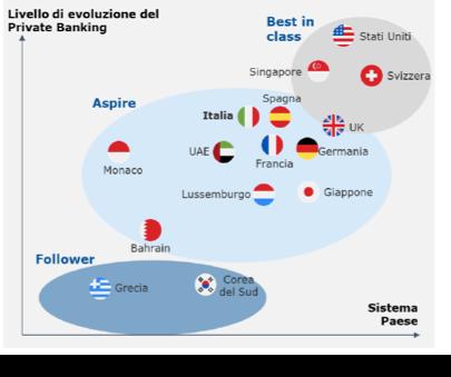 Posizionamento delle diverse nazioni sull'indicatore di competitività di Monitor Deloitte