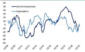 Il rimbalzo della fiducia nell'economia in Europa (Fonte: Bespoke)