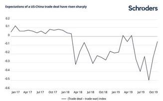 Aspettative in aumento per un accordo tra Usa e Cina (Fonte: Reuters, Schroders Economic Group, Data Insights Unit, 18 novembre 2019)