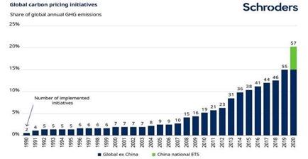 Le iniziative globali che hanno associato un prezzo alle emissioni di carbonio. Percentuale delle emissioni annuali di gas serra a livello mondiale (Fonte: World Bank, State and Trends of Carbon Pricing, giugno 2019)