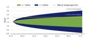 olatilità annuale del PCE core negli ultimi 20 anni