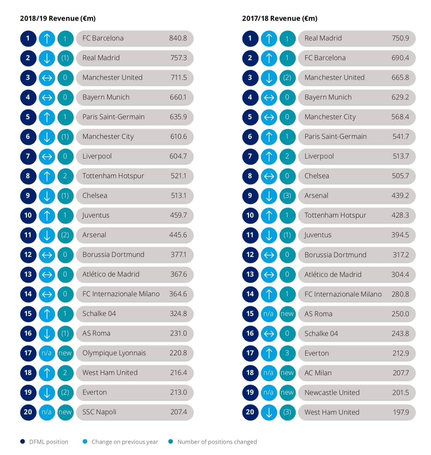 Le classifiche a confronto (Fonte: Deloitte)