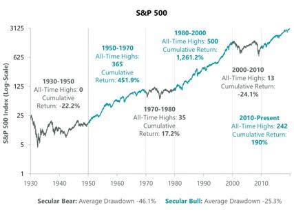 I cicli di mercato secolari (Dati al 31 dicembre 2019. Fonte: Bloomberg)