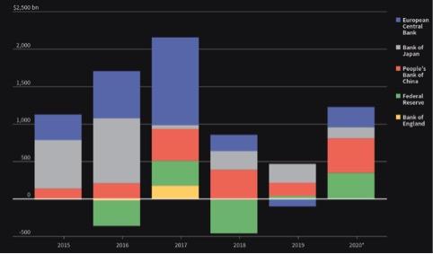 Flussi di liquidità iniettata dal 2015 dalle grandi banche centrali (2020 stima di Pictet AM)