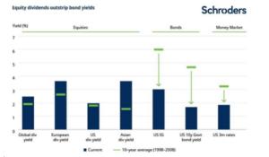 I dividend yield risultano attraenti rispetto agli ultimi 10 anni