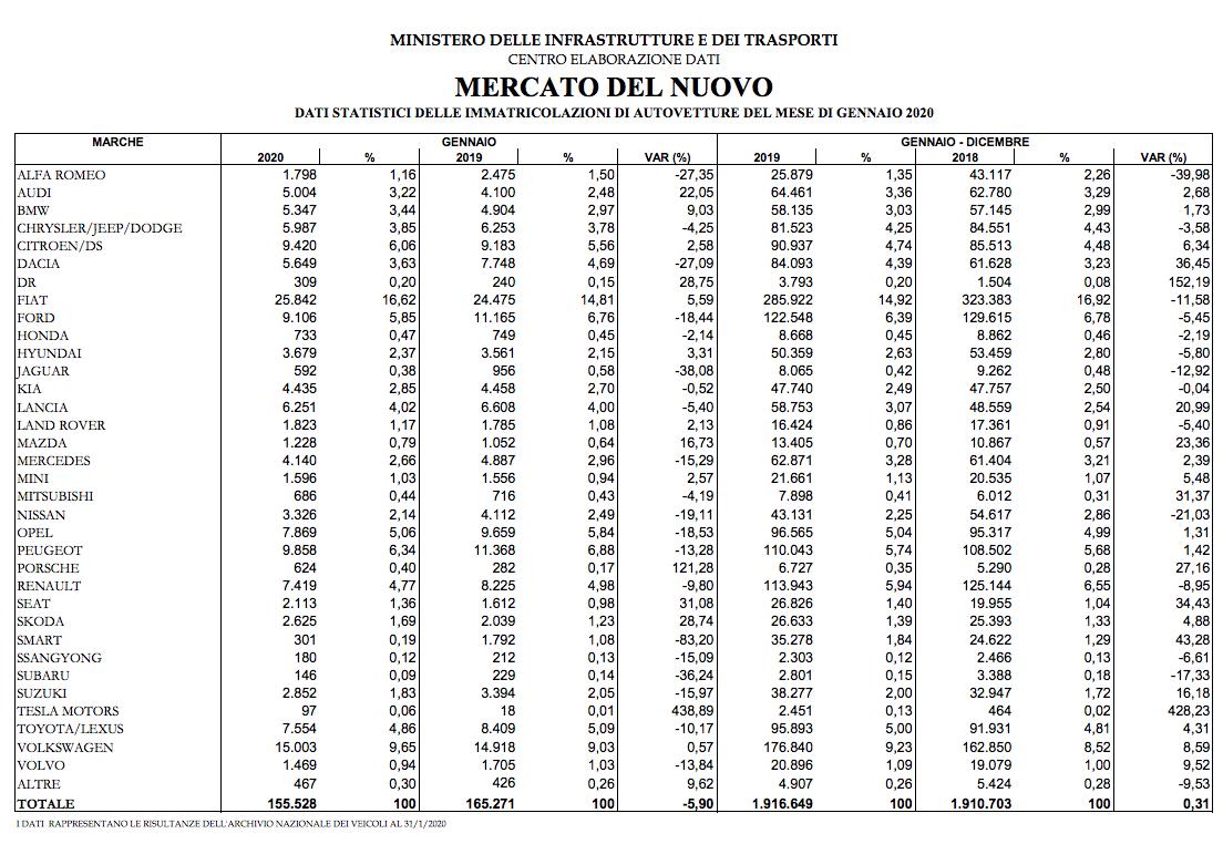 I dati delle immatricolazioni di gennaio (Fonte: Ministero delle Infrastrutture e dei Trasporti)