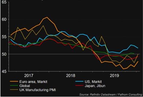 Indici manifatturieri nelle principali aree economiche