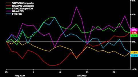 Principali indici azionari versus Msci All-Country nell'ultimo mese (Fonte: Refinity Datastream)