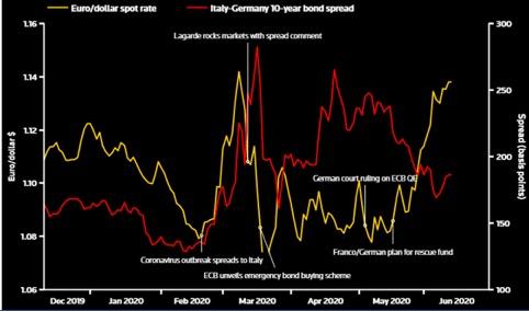 Euro e spread Btp/Bund durante e dopo la pandemia