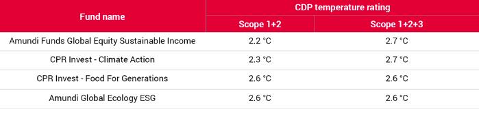 Rating di temperatura aggiornati al 25 giugno 2020
