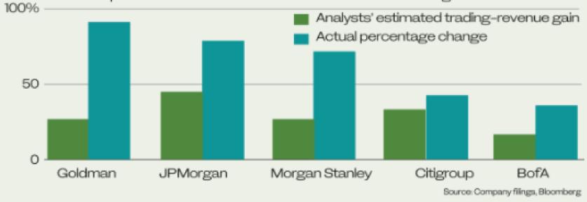Tutte le 5 big americane battono le attese dei ricavi da trading