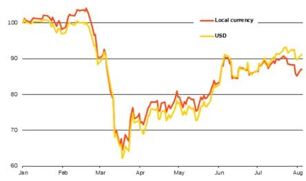 Ritorno sulle azioni europee in dollari e in valuta locale