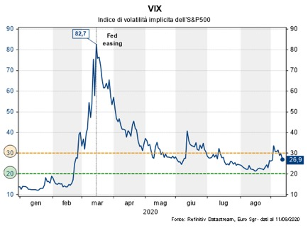 La volatilità implicita dell'azionario Usa è rientrata dal mini-picco di inizio settembre