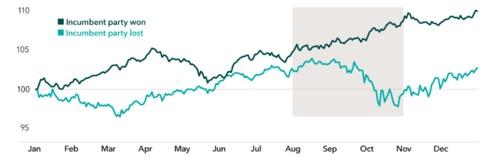 Andamento dello S&P 500 negli anni elettorali dal 1932 a seconda dell'esito (Fonte: Strategas)