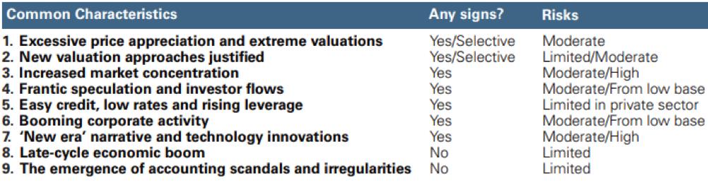 Le caratteristiche delle bolle e i rischi associati