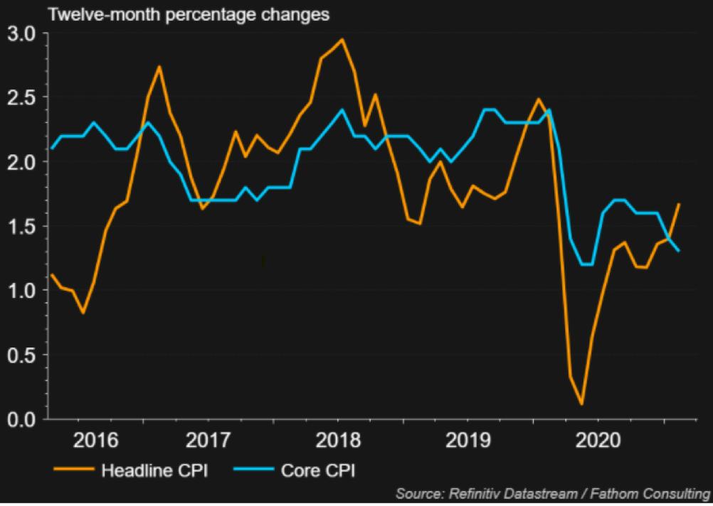 Inflazione Usa: i dati annui sia complessivi che core, vale a dire esclusi alimentari e energia