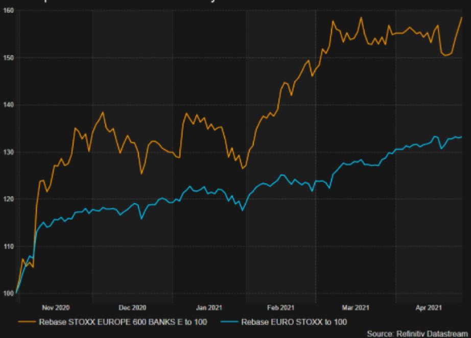 I titoli bancari europei guidano il rally pro-ciclico delle Borse europee