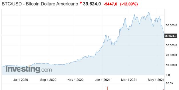 L'andamento del Bitcoin nell'ultimo anno (Fonte: Investing.com)