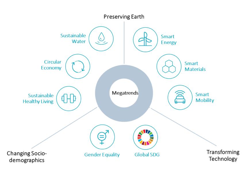 Piattaforma delle strategie di investimento sostenibile a impatto di Robeco