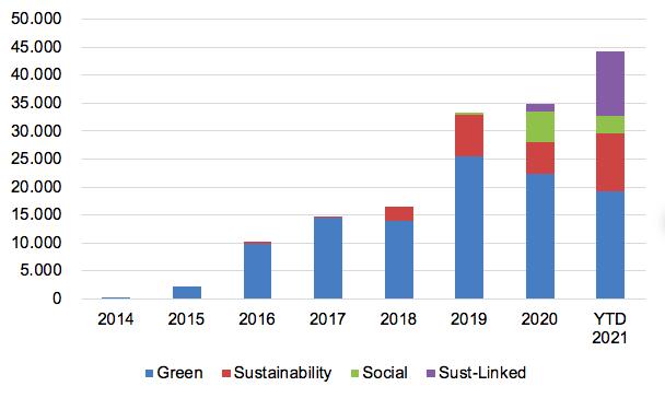 Emissioni ESG di paesi emergenti (in milioni di dollari USA) Fonte: Bank of America, aprile 2021