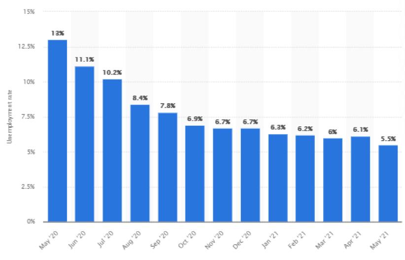 Disoccupazione usa: dati mensili destagionalizzati