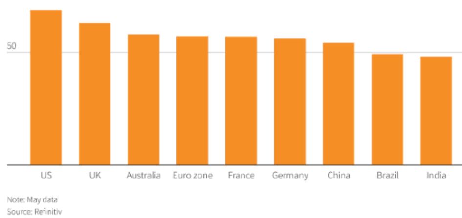 Indici PMI compositi di maggio delle principali economie