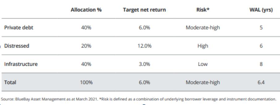 Tabella 1: allocazione tipica di un investitore a lungo termine in private credit dei mercati sviluppati