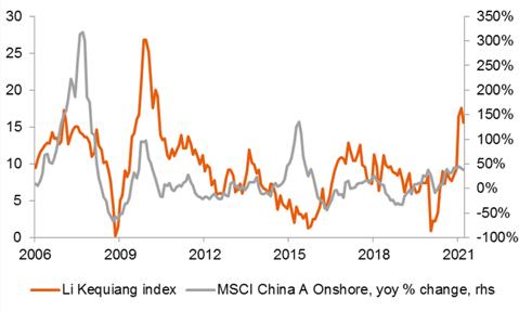 La forte ripresa economica della Cina rappresenta un fattore di sostegno per le azioni domestiche