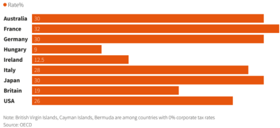 Attuale tassazione degli utili aziendali nei principali paesi