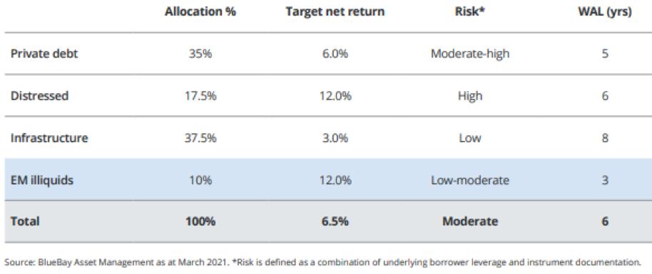Tabella 2: investitore a lungo termine che include una quota tattica di credito privato illiquido dei mercati emergenti