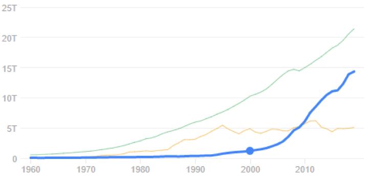 Crescita di USA (verde), Cina (blu) e Giappone (giallo) a confronto secondo i dati della Banca Mondiale